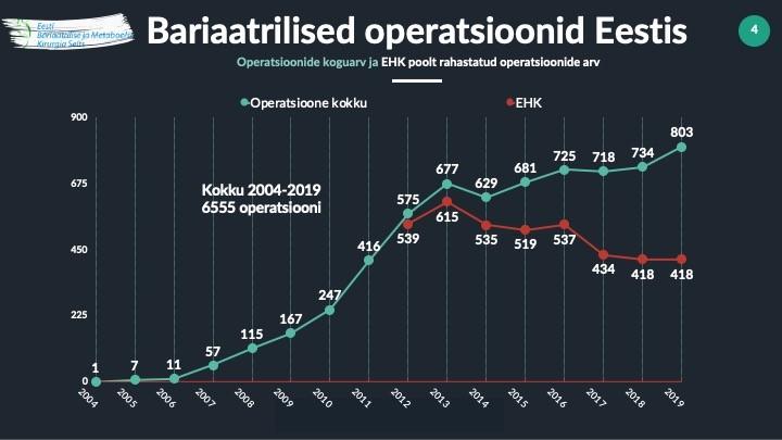 Bariaatriline kirurgia eestis